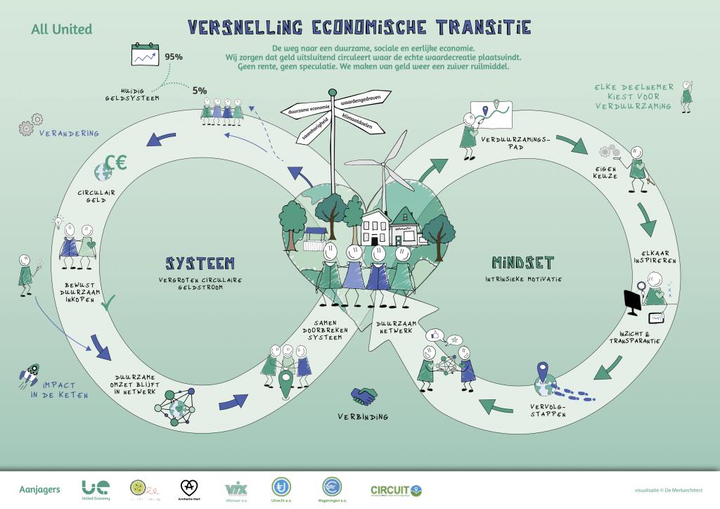 Praatplaat over de kracht van circulair geld, voor systeem & mindset